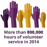 More than 600,000 hours of volunteer service in 2013